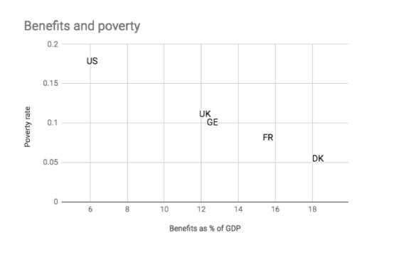 benefits&povertyu